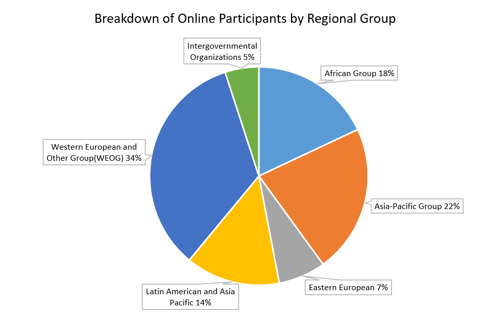Breakdown of Online Participants by Regional Group